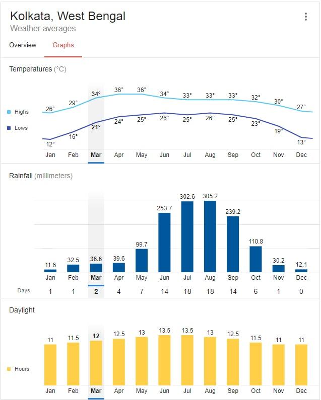 kolkata weather.jpg