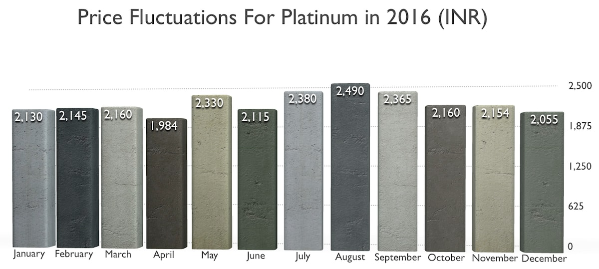 platinum-price-chart.