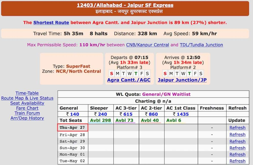 Seat Allocation in Allahabad Jaipur SF Express Train No. 12403.