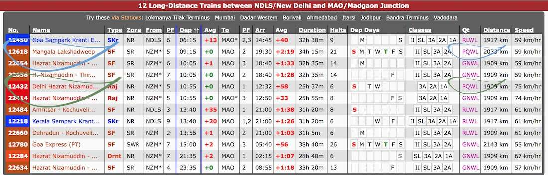 Trains from Delhi to Madgaon (Goa).jpg