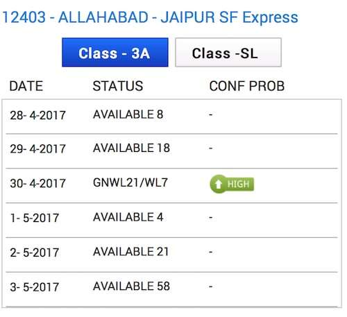 Waiting List Status for Allahabad Jaipur SF Express Train No. 12403.